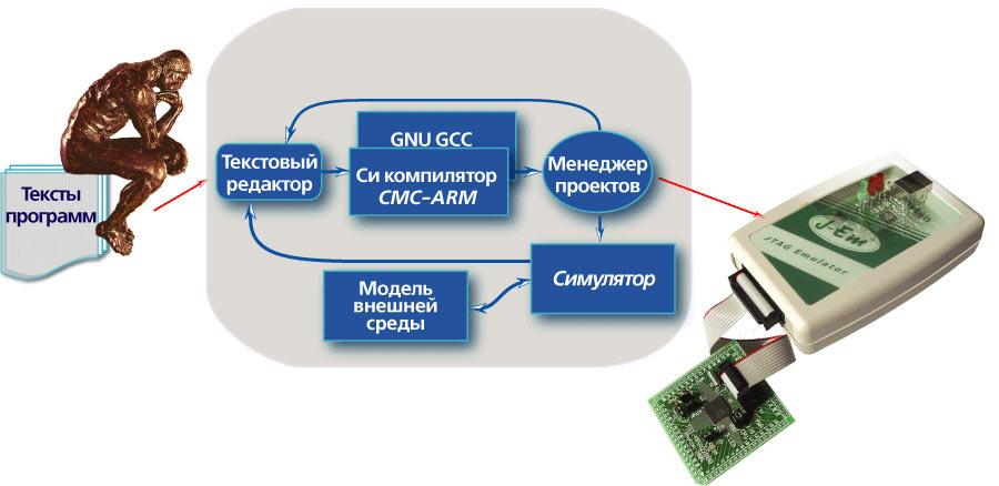 Комплект инструментальных средств CodeMaster-ARM