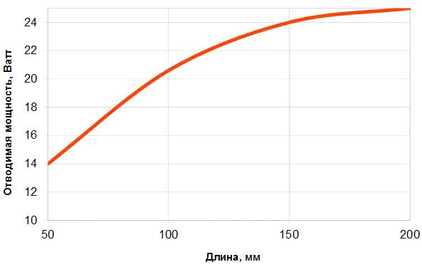 График зависимости отводимой мощности от длины радиатора серии AB0640