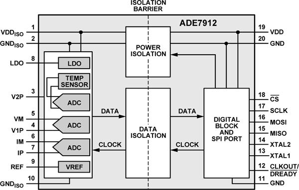 Функциональная схема ADE7912