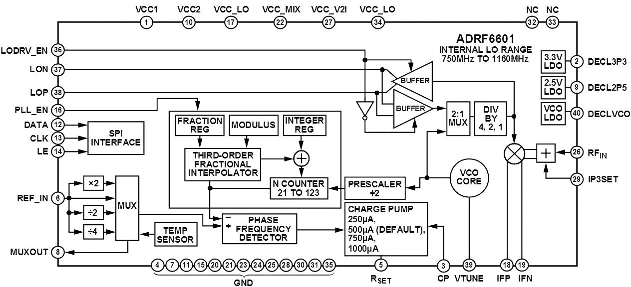 Функциональная схема ADRF6601