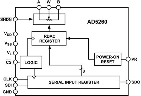 Функциональная схема AD5260