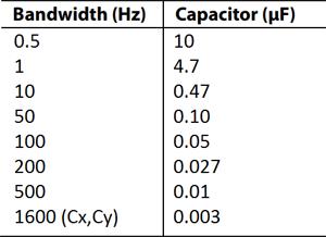 Номинал фильтрующих конденсаторов Cx, Cy и Cz для ADXL326