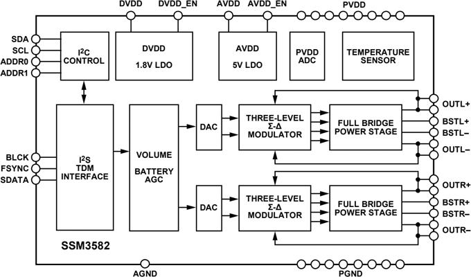 Функциональная схема SSM3582BCPZ