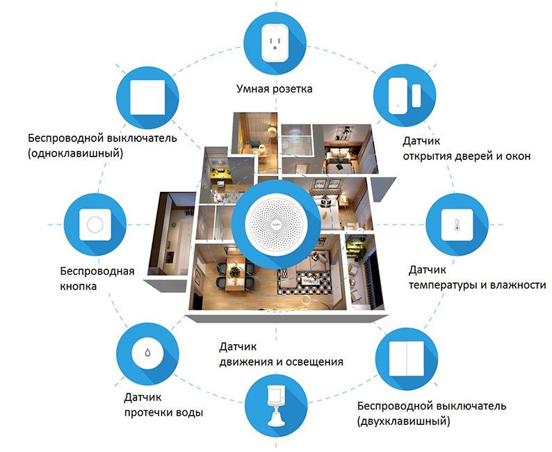 Система умного дома Aqara
