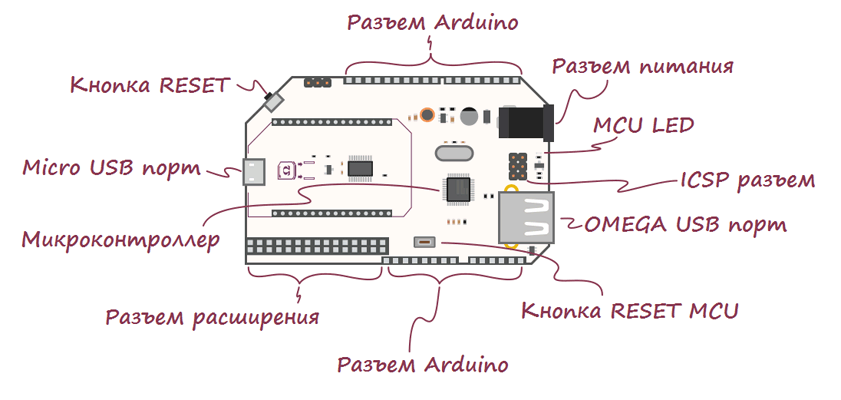 Arduino Dock R2 - плата расширения для объединения Arduino и Omega2