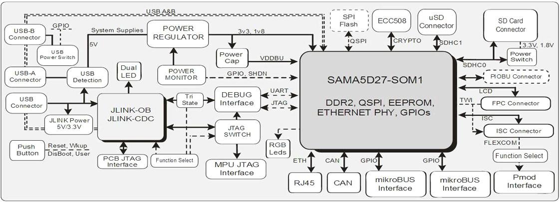 Блок диаграмма ATSAMA5D27-SOM1-EK1