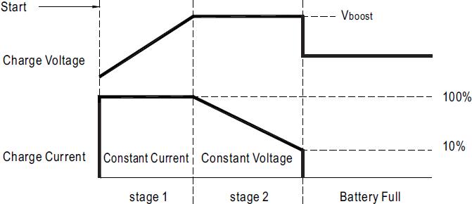 Зарядное устройство с кривой заряда из 2-х стадий