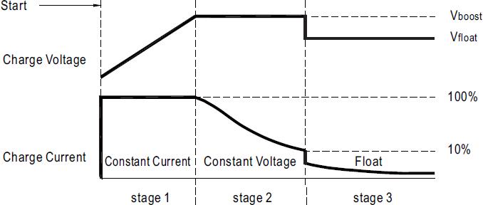 Зарядное устройство с кривой заряда из 3-х стадий
