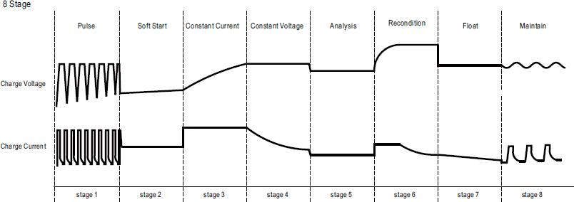 Зарядное устройство с кривой заряда из 8-х стадий