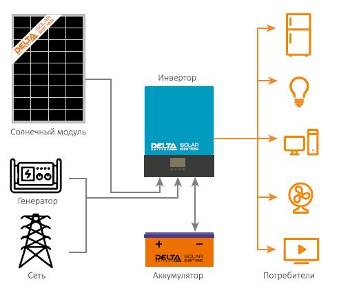 Система электропитания с применением солнечной электростанции