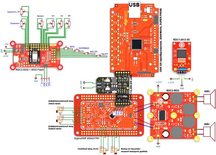 N6AMPD. Проектирование цифровой среды. Новый подход в обработке аудио
