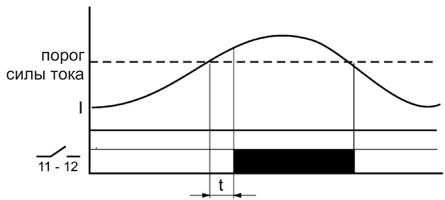 Диаграмма работы EPP-619