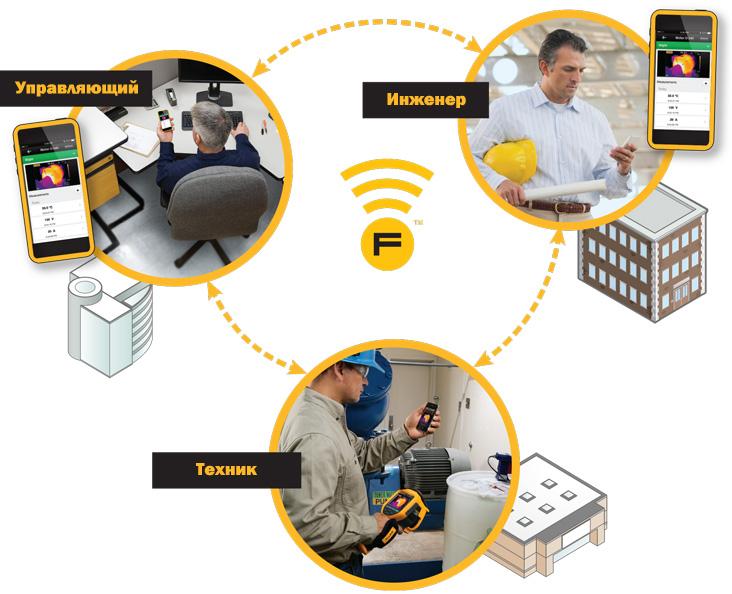Fluke Connect - система беспроводной связи измерительных приборов и ПО