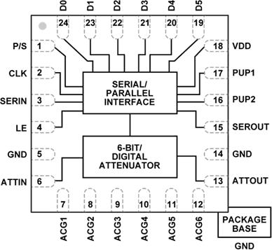 Функциональная схема HMC624ALP4E