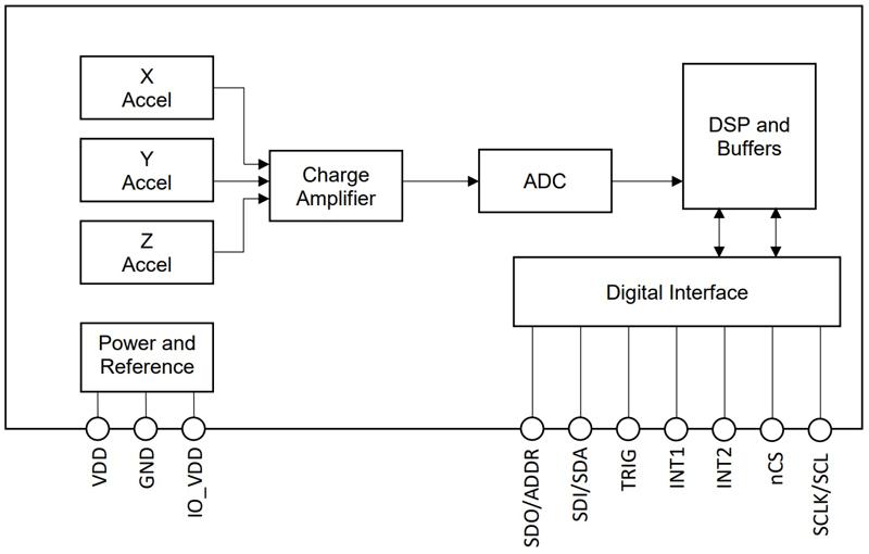 Блок-схема акселерометра KX134-1211