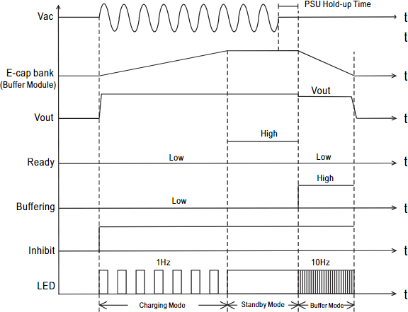 Диаграмма работы DBUF20/40
