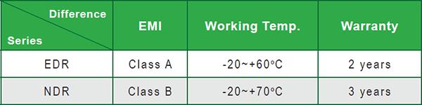 Отличия между сериями EDR и NDR