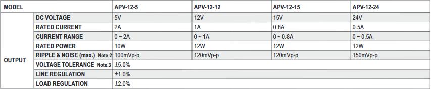Параметры выходного напряжения серии APV-12