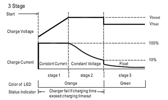 Рисунок 1. Кривая заряда АКБ из трех стадий