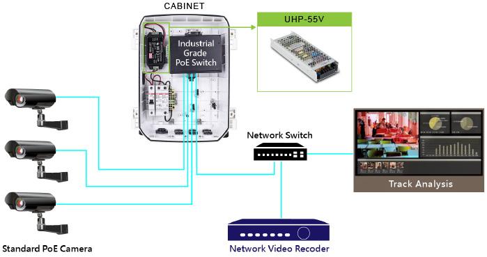 Система видеонаблюдения с питанием типа PoE