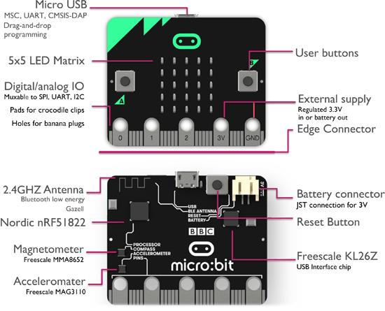 Micro:bit - микрокомпьютер для обучения программированию на JavaScript и microPython
