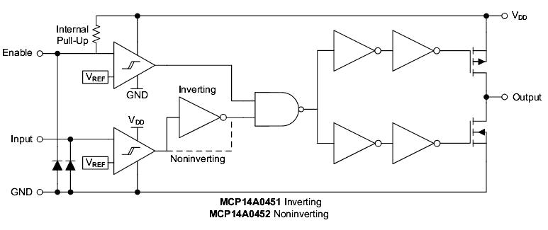 Функциональная схема MCP14A0451/2 силовые MOSFET драйверы от Microchip