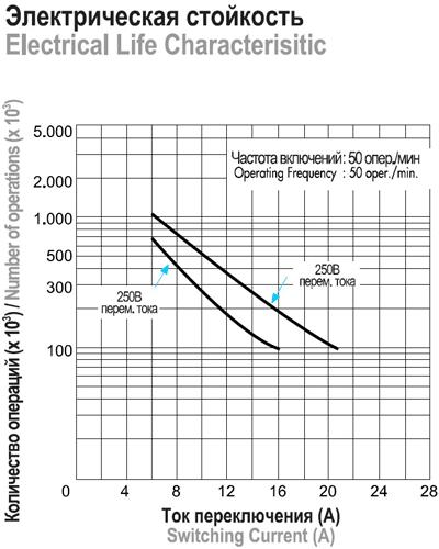 Микропереключатели серии MK1. Зависимость между количеством операций и током переключения