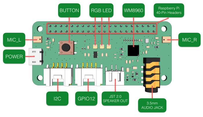 ReSpeaker 2-Mics Pi HAT - плата расширения для разработки голосовых приложений