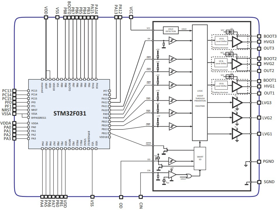 Функциональная схема STSPIN32F025x