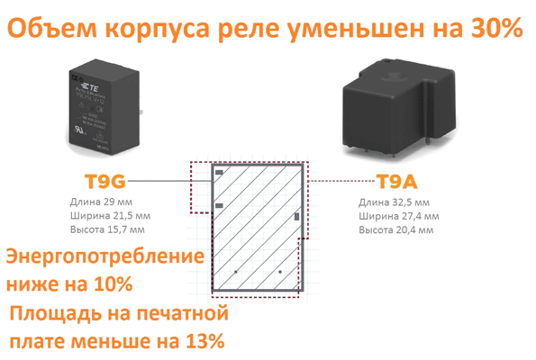 Отличия новой серии реле T9G
