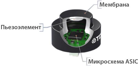 Новинка от TDK - компактный ультразвуковой датчик расстояния