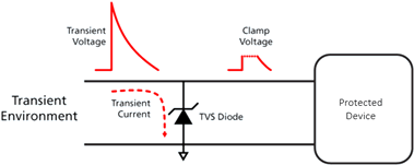 Принцип действия TVS диода