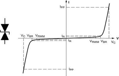 Вольт-амперная характеристика TVS диода