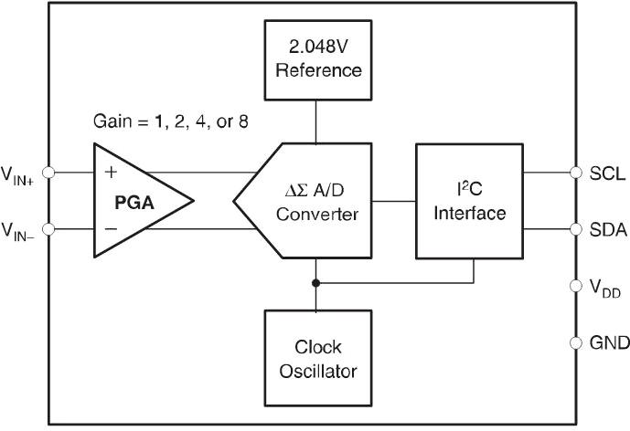 Функциональная схема ADS1110 - Texas Instruments
