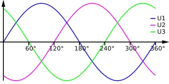 График трехфазного тока