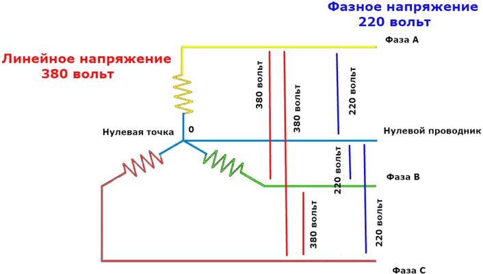 Трехфазная сеть