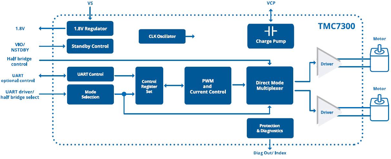 Функциональная схема TMC7300