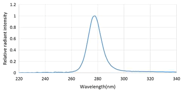 Спектр излучения TO-3535BC-UVC265-30-6V-E