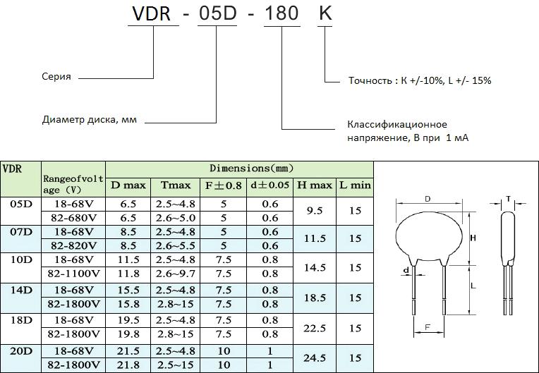 Варисторы серии VDR от KLS для защиты электротехники