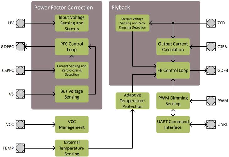 Блок-схема XDPL8221