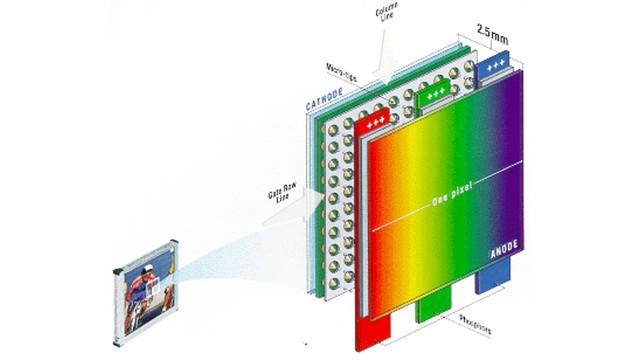Field emission display, р