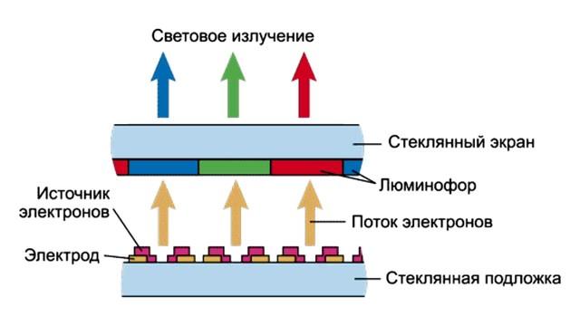 Field emission displays: http://homeworkuoregonedu/pub/class/155/out155/dt2html