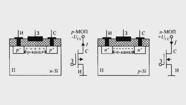 Микросхемы стандартной логики.  Развитие компьютерной схемотехники на основе МОП-транзисторов началось с появлением в...