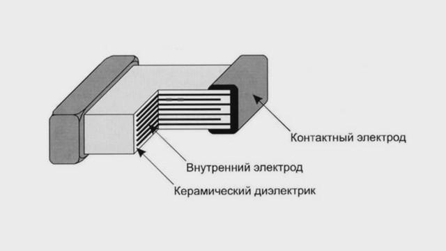 Смотреть видео: Многослойные керамические конденсаторы К10-17б производства завода Монолит