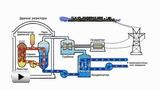 Смотреть видео: Типы электростанций