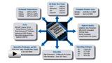 Смотреть видео: Микросхемы памяти компании Microchip