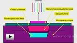 Смотреть видео: Квантовые свойства света
