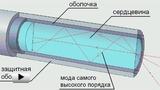 Смотреть видео: Структура оптического кабеля