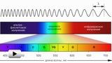 Смотреть видео: Электромагнитное излучение