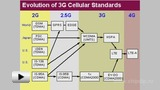 Watch video: DAMPS cellular communication standard